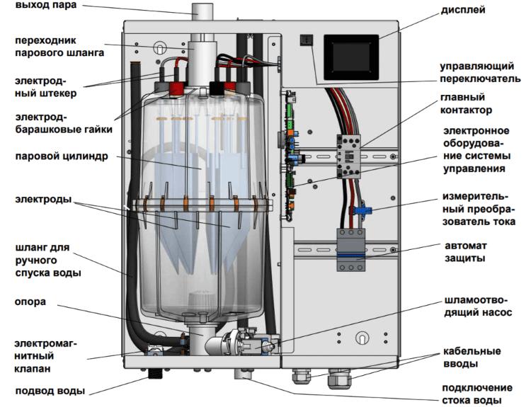 как рассчитать мощность парогенератора?